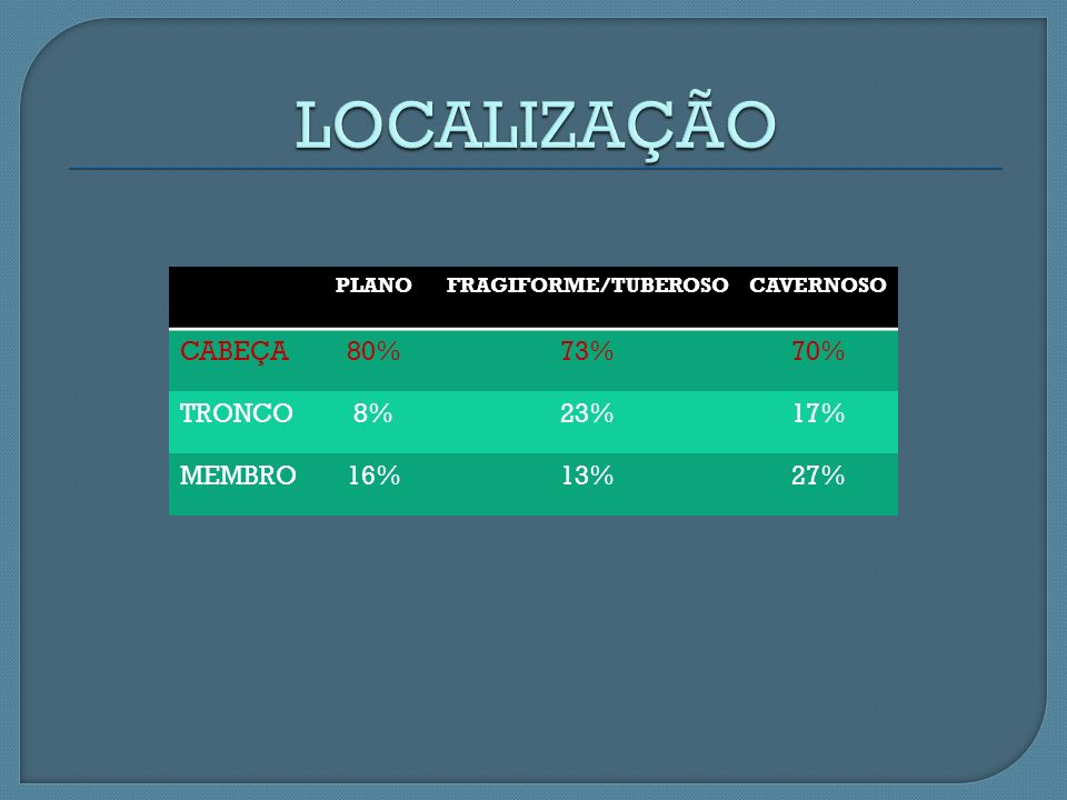 LOCALIZAÇÃO CABEÇA 80% 73% 70% TRONCO 8% 23% 17% MEMBRO 16% 13% 27%