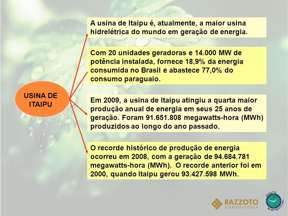 A usina de Itaipu é, atualmente, a maior usina hidrelétrica do mundo em geração de energia.