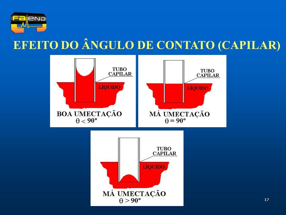 EFEITO DO ÂNGULO DE CONTATO (CAPILAR)