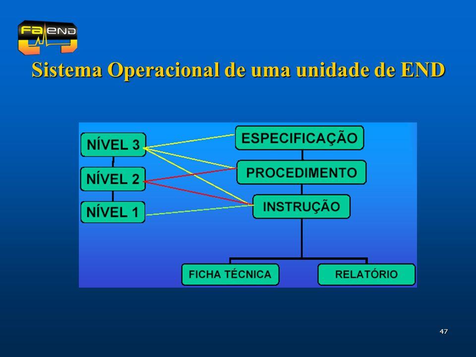Sistema Operacional de uma unidade de END