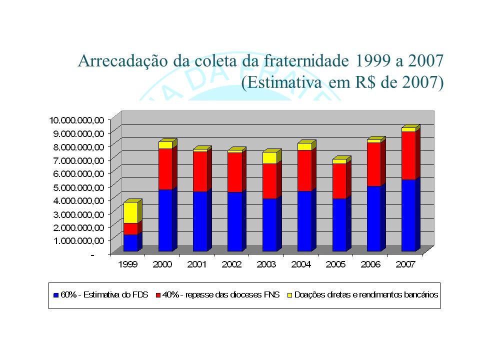 Arrecadação da coleta da fraternidade 1999 a 2007 (Estimativa em R$ de 2007)