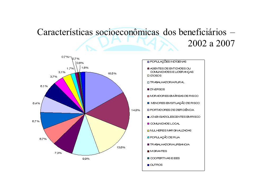 Características socioeconômicas dos beneficiários – 2002 a 2007