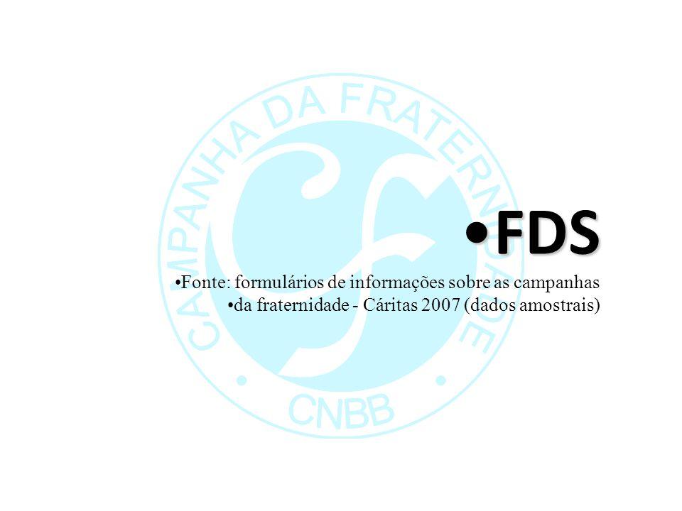 FDS Fonte: formulários de informações sobre as campanhas