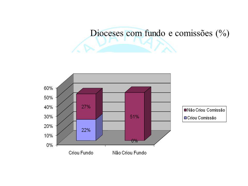 Dioceses com fundo e comissões (%)