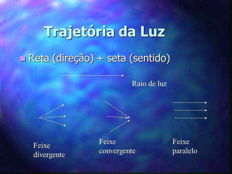 Trajetória da Luz Reta (direção) + seta (sentido) Raio de luz
