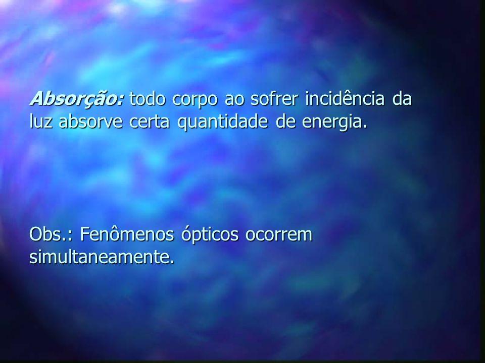 Absorção: todo corpo ao sofrer incidência da luz absorve certa quantidade de energia.