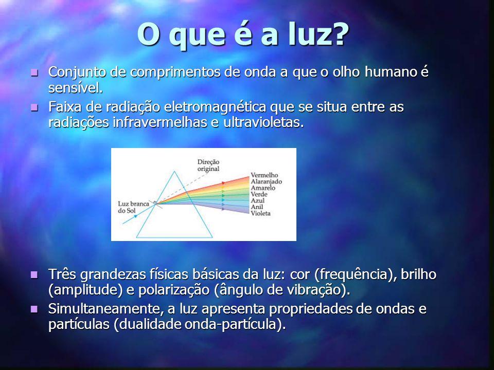 O que é a luz Conjunto de comprimentos de onda a que o olho humano é sensível.