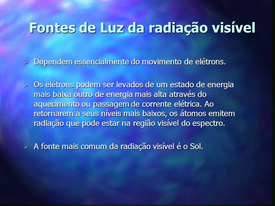 Fontes de Luz da radiação visível