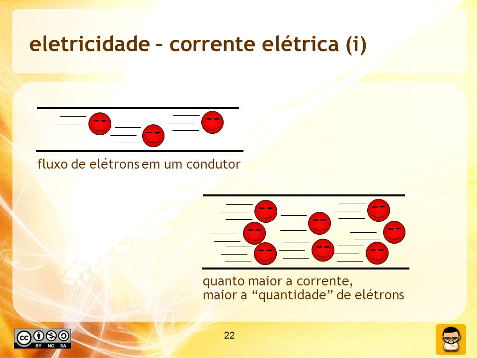 eletricidade – corrente elétrica (i)