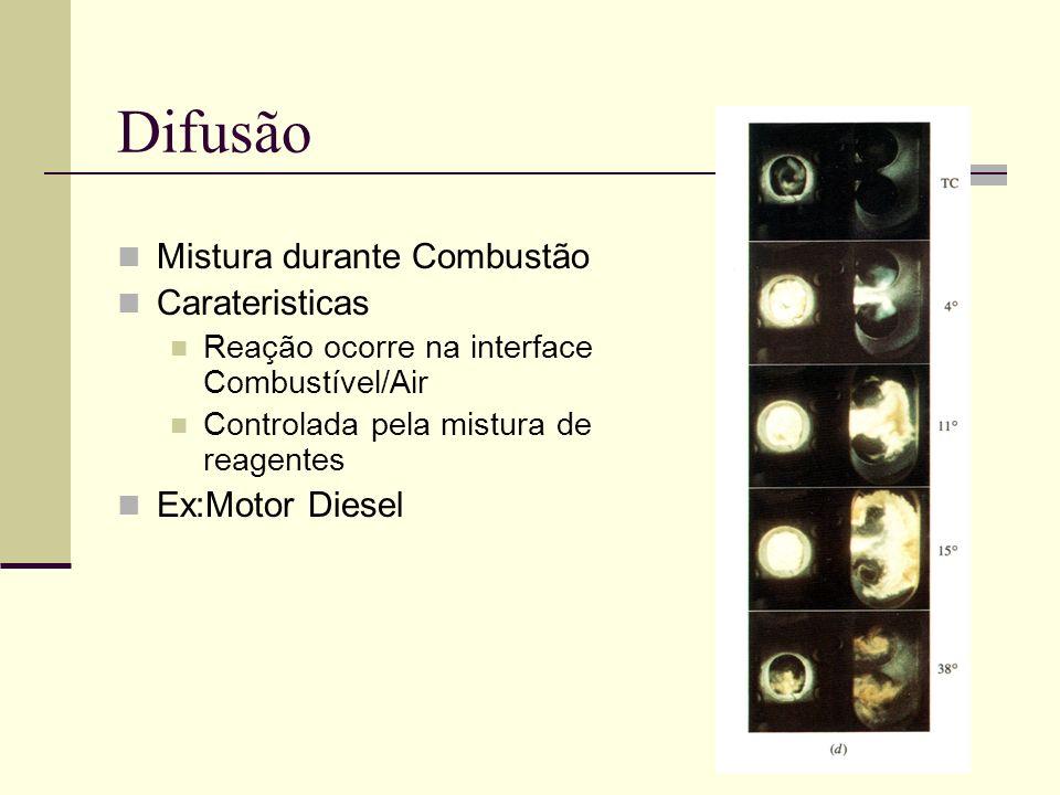 Difusão Mistura durante Combustão Carateristicas Ex:Motor Diesel