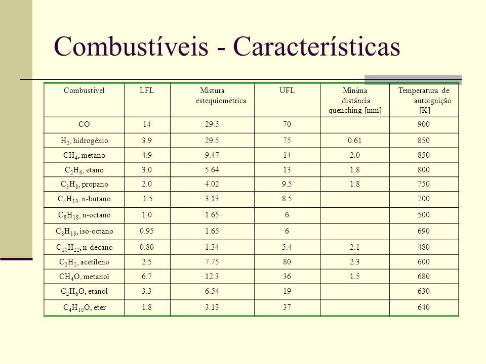 Combustíveis - Características