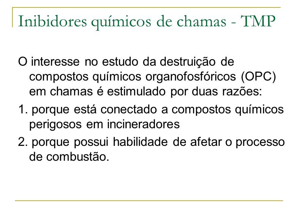 Inibidores químicos de chamas - TMP
