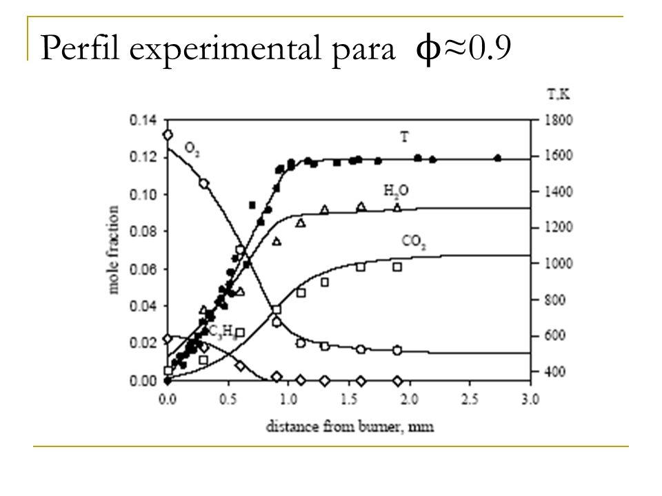 Perfil experimental para ϕ≈0.9