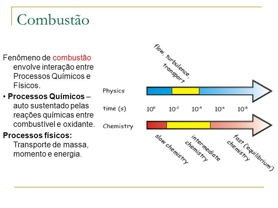 Combustão Fenômeno de combustão envolve interação entre Processos Químicos e Físicos.