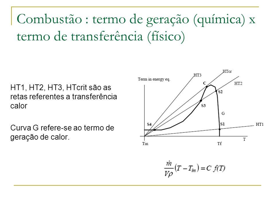 Combustão : termo de geração (química) x termo de transferência (físico)