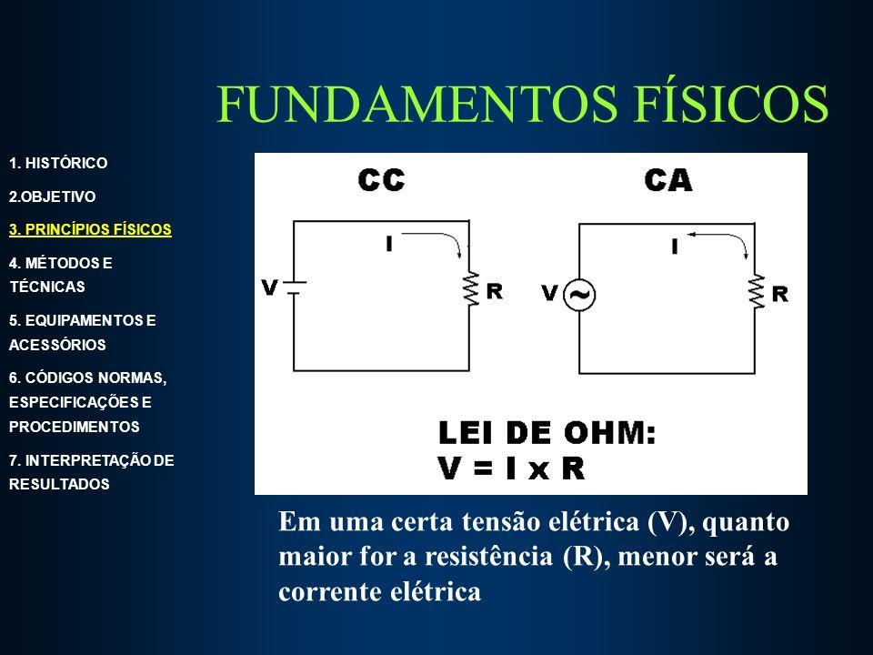 FUNDAMENTOS FÍSICOS 1. HISTÓRICO. 2.OBJETIVO. 3. PRINCÍPIOS FÍSICOS. 4. MÉTODOS E TÉCNICAS. 5. EQUIPAMENTOS E ACESSÓRIOS.