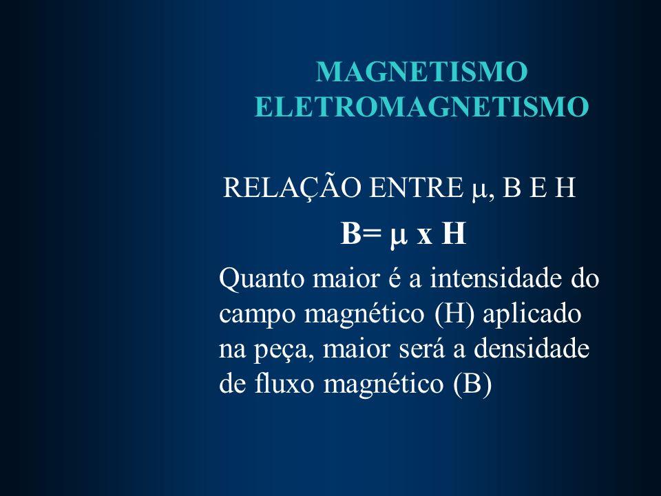 MAGNETISMO ELETROMAGNETISMO