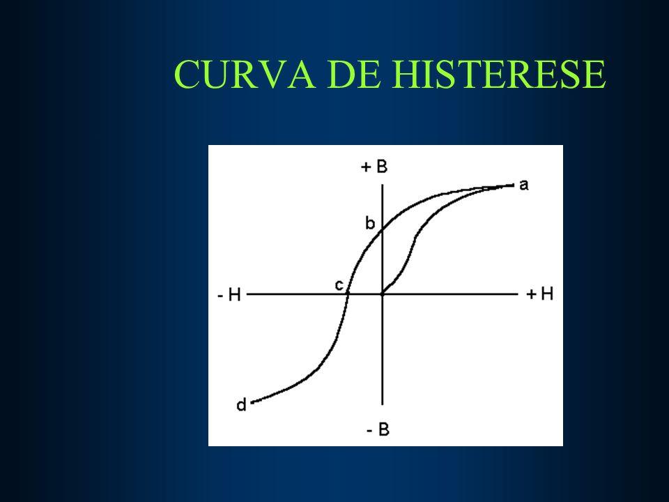 CURVA DE HISTERESE