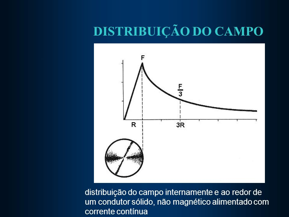 DISTRIBUIÇÃO DO CAMPO distribuição do campo internamente e ao redor de um condutor sólido, não magnético alimentado com corrente contínua.