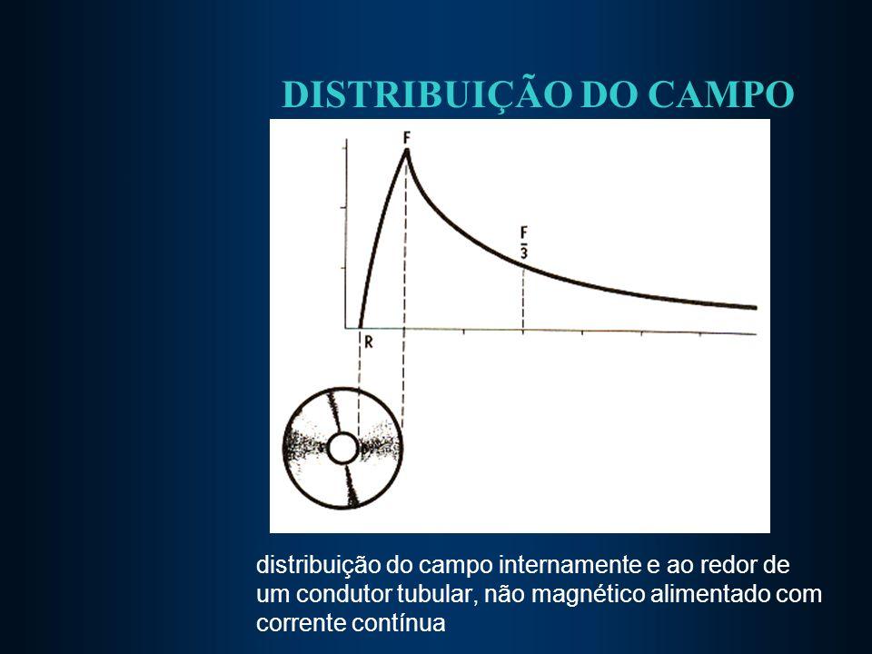 DISTRIBUIÇÃO DO CAMPO distribuição do campo internamente e ao redor de um condutor tubular, não magnético alimentado com corrente contínua.