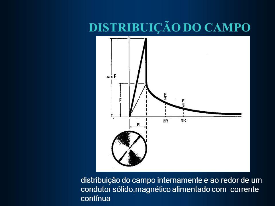 DISTRIBUIÇÃO DO CAMPO distribuição do campo internamente e ao redor de um condutor sólido,magnético alimentado com corrente contínua.