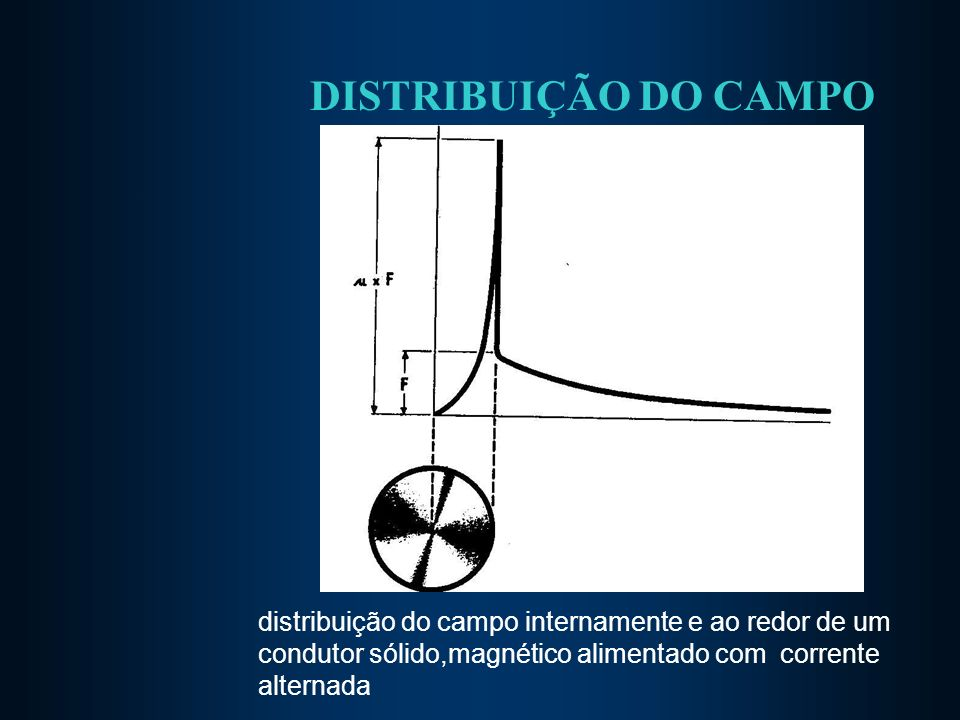 DISTRIBUIÇÃO DO CAMPO distribuição do campo internamente e ao redor de um condutor sólido,magnético alimentado com corrente alternada.
