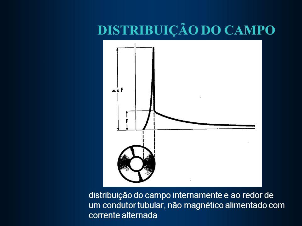 DISTRIBUIÇÃO DO CAMPO distribuição do campo internamente e ao redor de um condutor tubular, não magnético alimentado com corrente alternada.