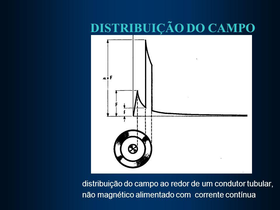 DISTRIBUIÇÃO DO CAMPO distribuição do campo ao redor de um condutor tubular, não magnético alimentado com corrente contínua.