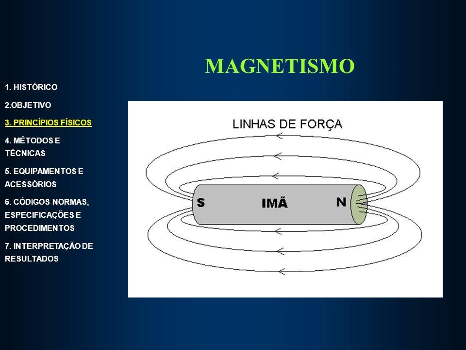 MAGNETISMO 1. HISTÓRICO 2.OBJETIVO 3. PRINCÍPIOS FÍSICOS