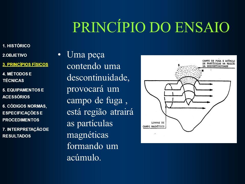 PRINCÍPIO DO ENSAIO 1. HISTÓRICO. 2.OBJETIVO. 3. PRINCÍPIOS FÍSICOS. 4. MÉTODOS E TÉCNICAS. 5. EQUIPAMENTOS E ACESSÓRIOS.