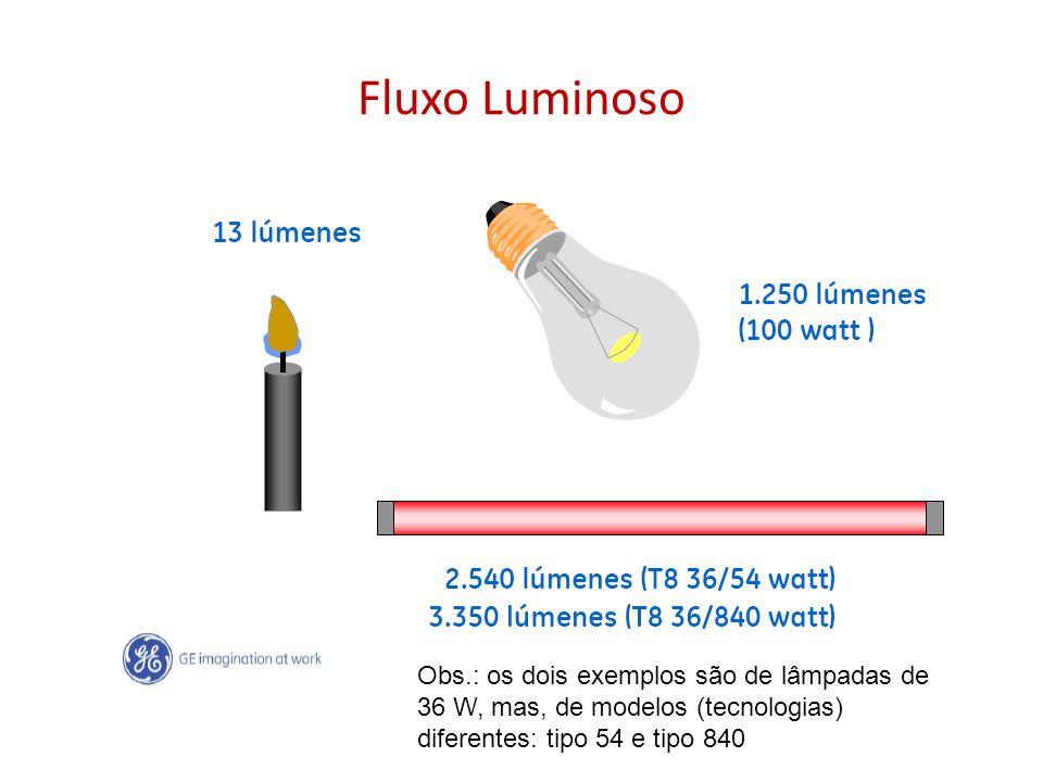 Fluxo Luminoso Obs.: os dois exemplos são de lâmpadas de 36 W, mas, de modelos (tecnologias) diferentes: tipo 54 e tipo 840.