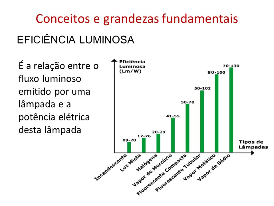 Conceitos e grandezas fundamentais