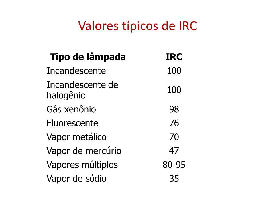 Valores típicos de IRC Tipo de lâmpada IRC Incandescente 100