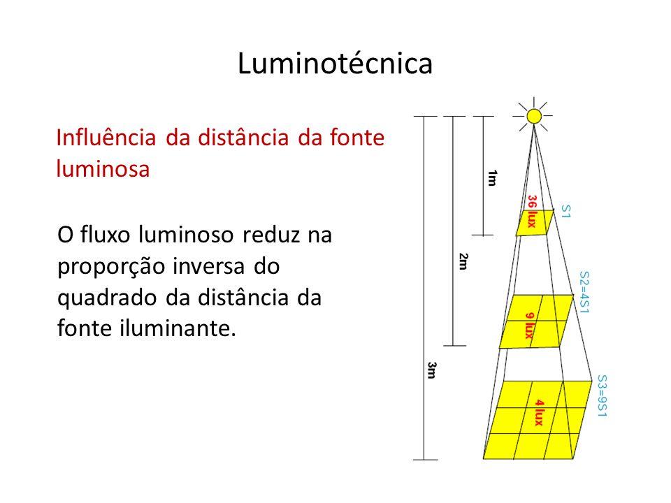 Luminotécnica Influência da distância da fonte luminosa