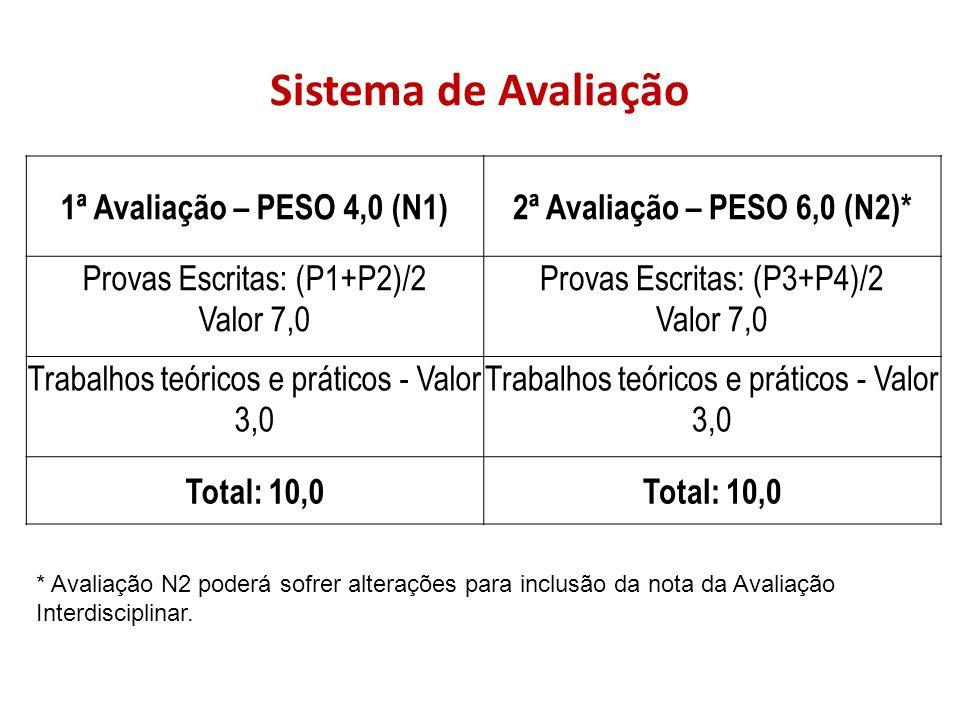Sistema de Avaliação 1ª Avaliação – PESO 4,0 (N1)