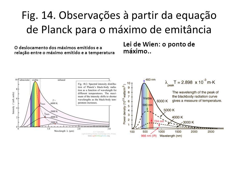 Fig. 14. Observações à partir da equação de Planck para o máximo de emitância