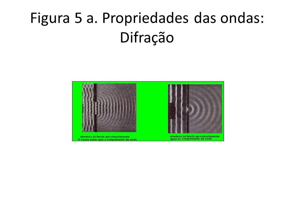 Figura 5 a. Propriedades das ondas: Difração