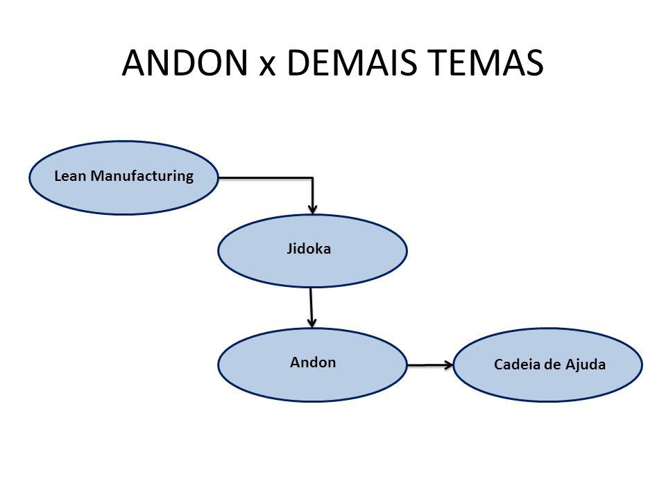 ANDON x DEMAIS TEMAS Lean Manufacturing Jidoka Andon Cadeia de Ajuda