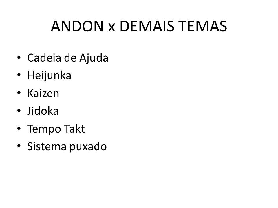 ANDON x DEMAIS TEMAS Cadeia de Ajuda Heijunka Kaizen Jidoka Tempo Takt