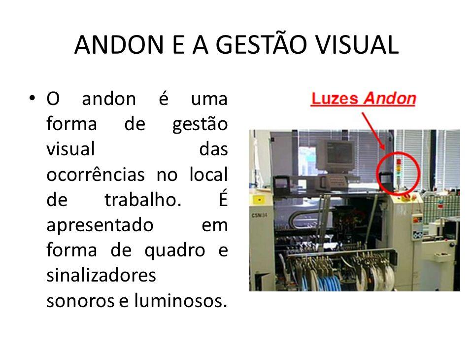ANDON E A GESTÃO VISUAL