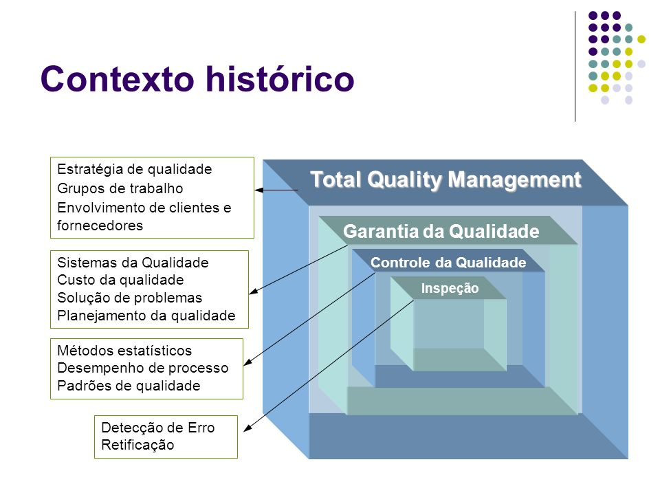 Contexto histórico Total Quality Management Garantia da Qualidade