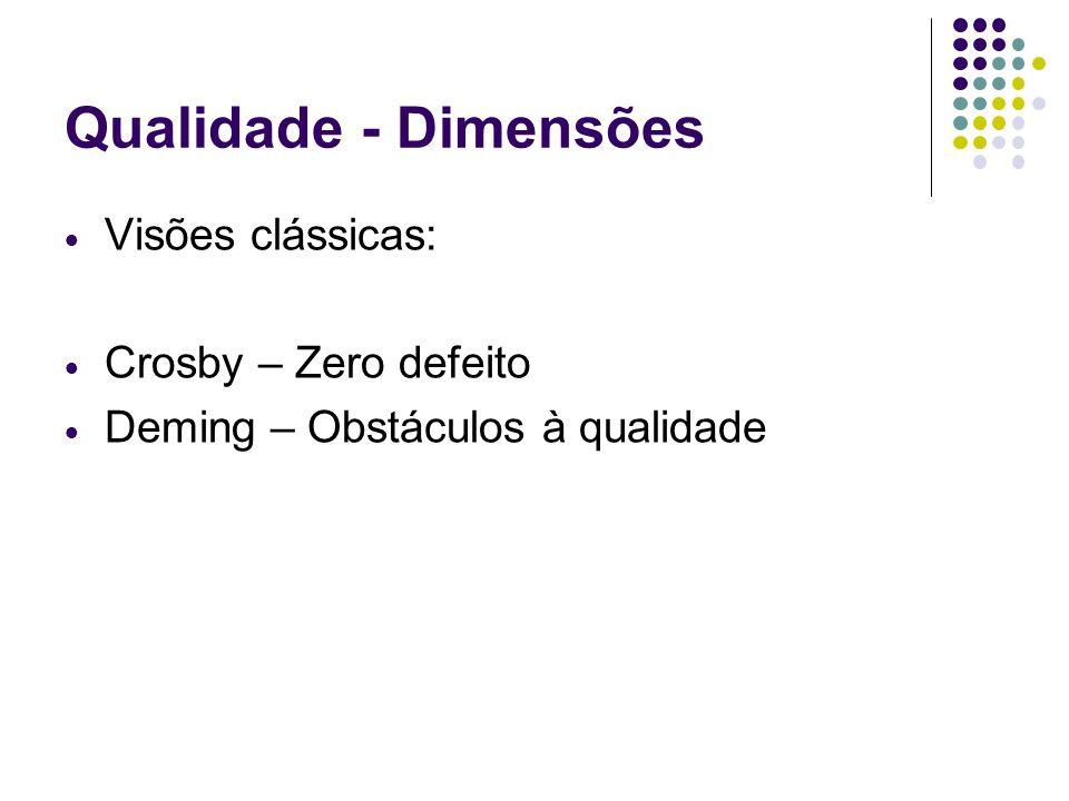Qualidade - Dimensões Visões clássicas: Crosby – Zero defeito