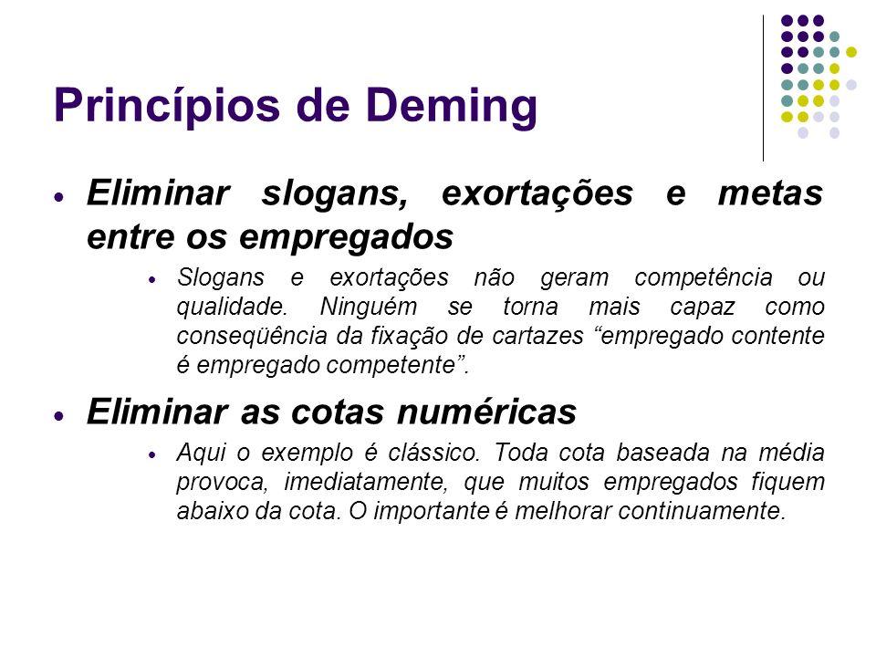 Princípios de Deming Eliminar slogans, exortações e metas entre os empregados.