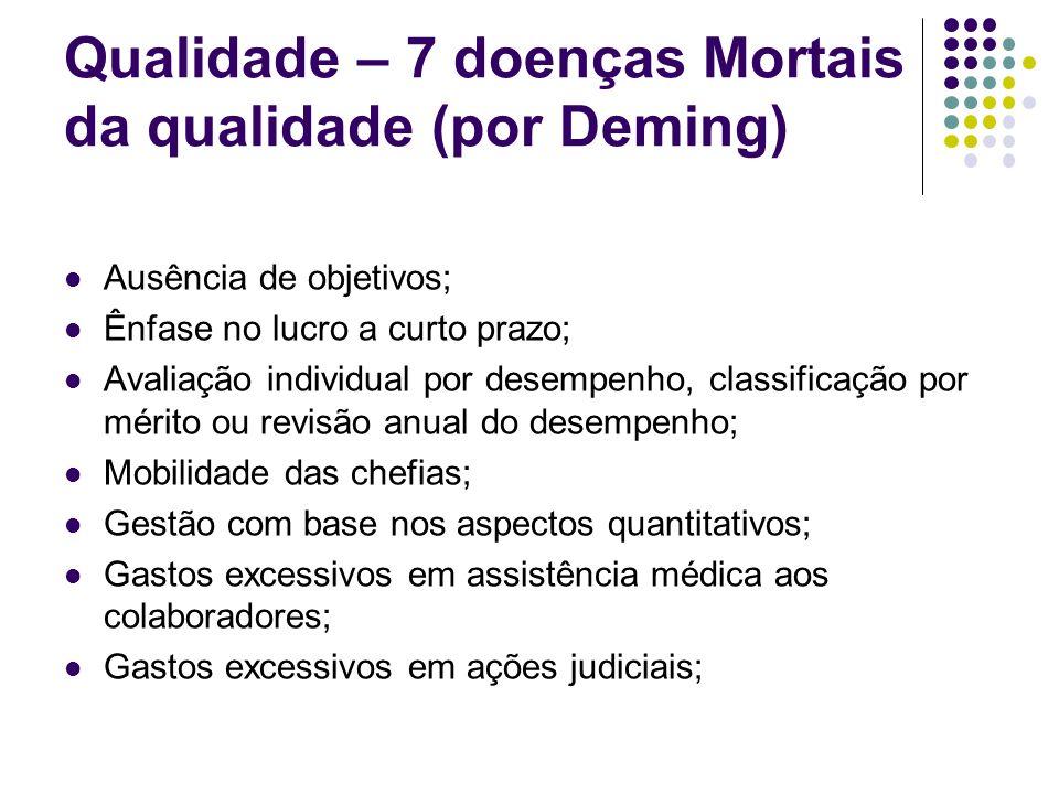 Qualidade – 7 doenças Mortais da qualidade (por Deming)