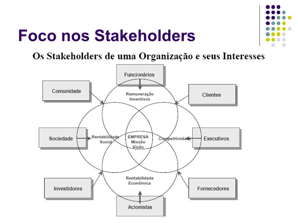 Foco nos Stakeholders