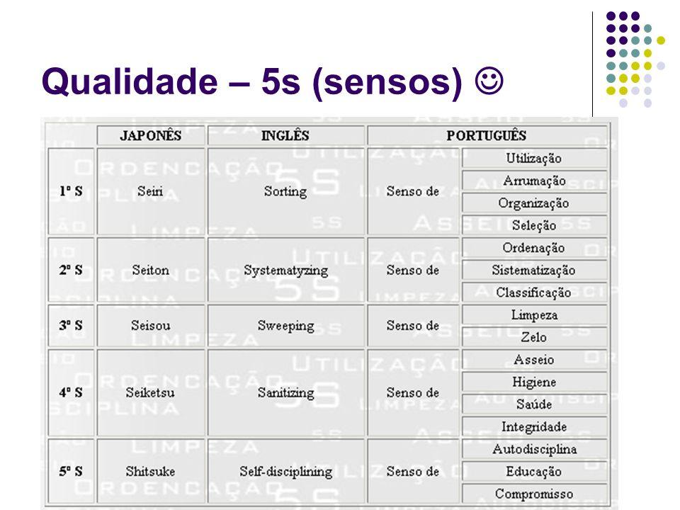 Qualidade – 5s (sensos) 