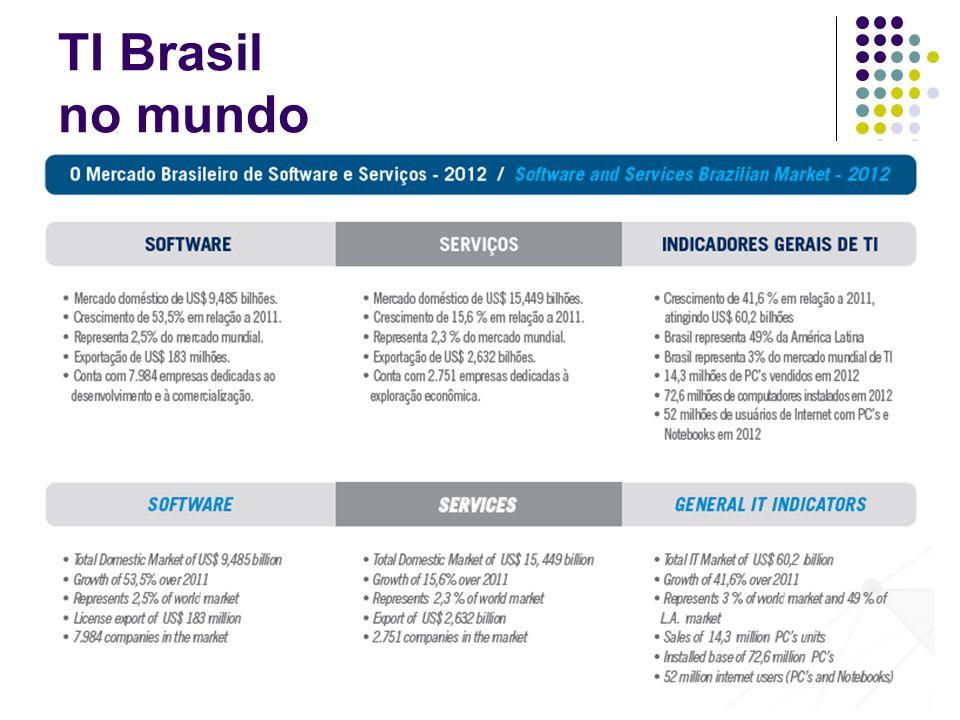 TI Brasil no mundo