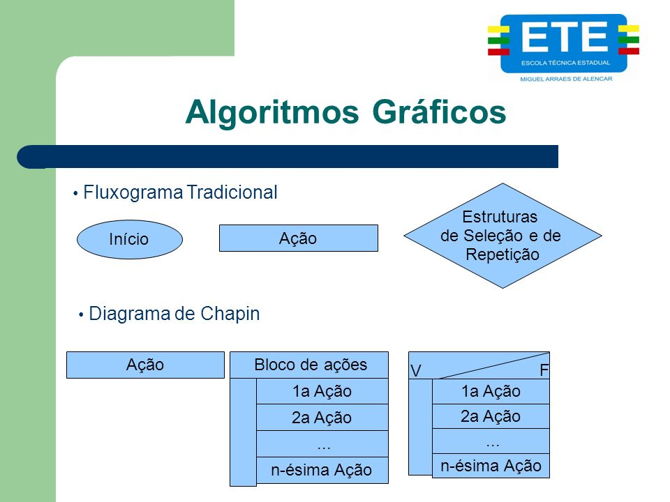 Algoritmos Gráficos Fluxograma Tradicional Estruturas de Seleção e de