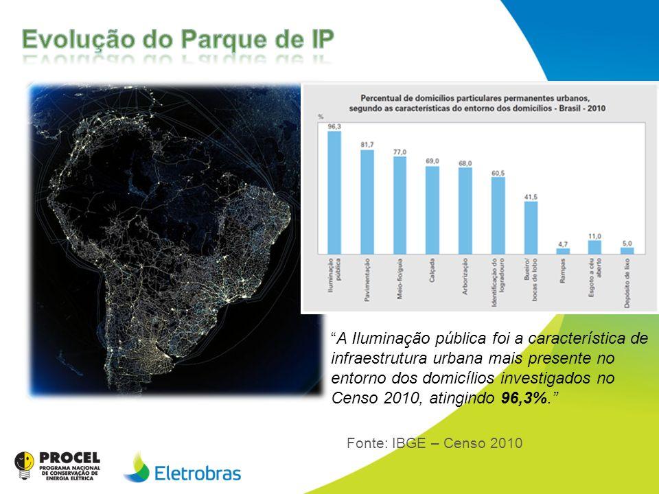 Evolução do Parque de IP