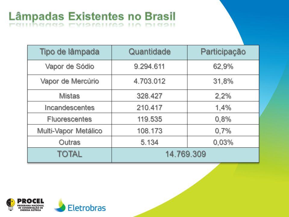 Lâmpadas Existentes no Brasil